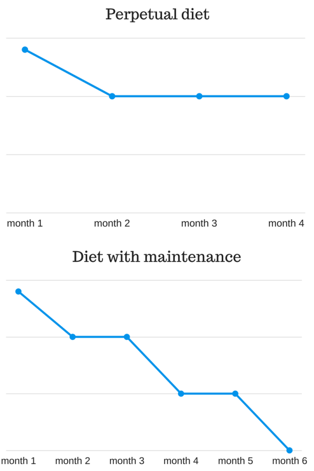 Diet with maintenance